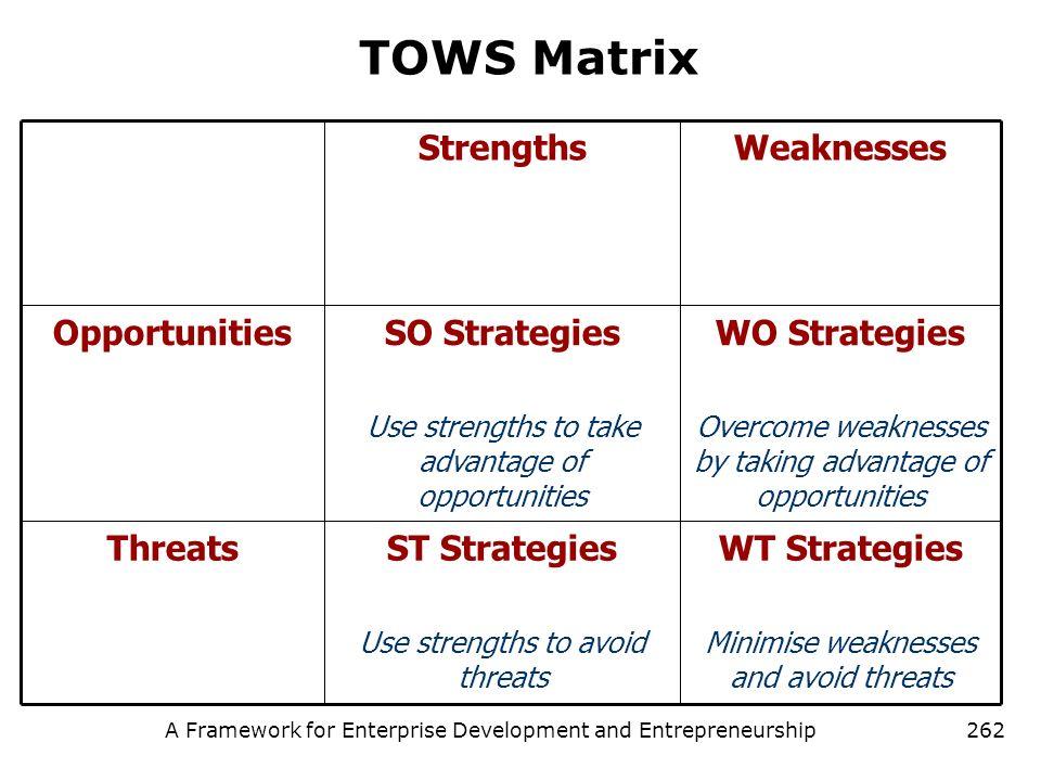 A Framework for Enterprise Development and Entrepreneurship262 TOWS Matrix WT Strategies Minimise weaknesses and avoid threats ST Strategies Use stren