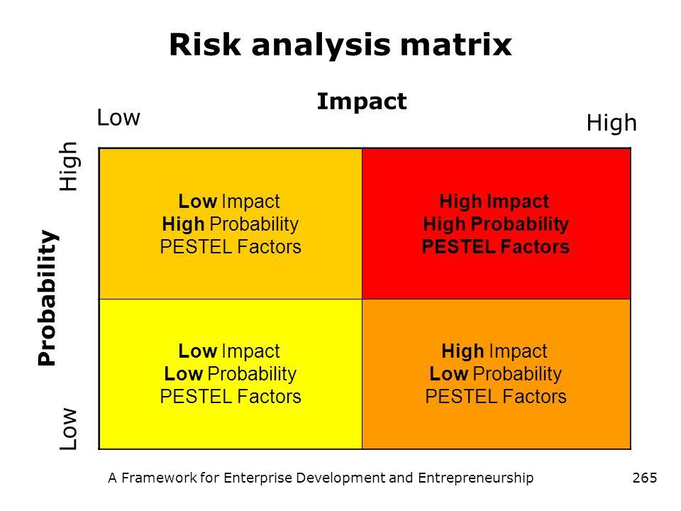 A Framework for Enterprise Development and Entrepreneurship265 Risk analysis matrix Probability Impact High Low High High Impact High Probability PEST
