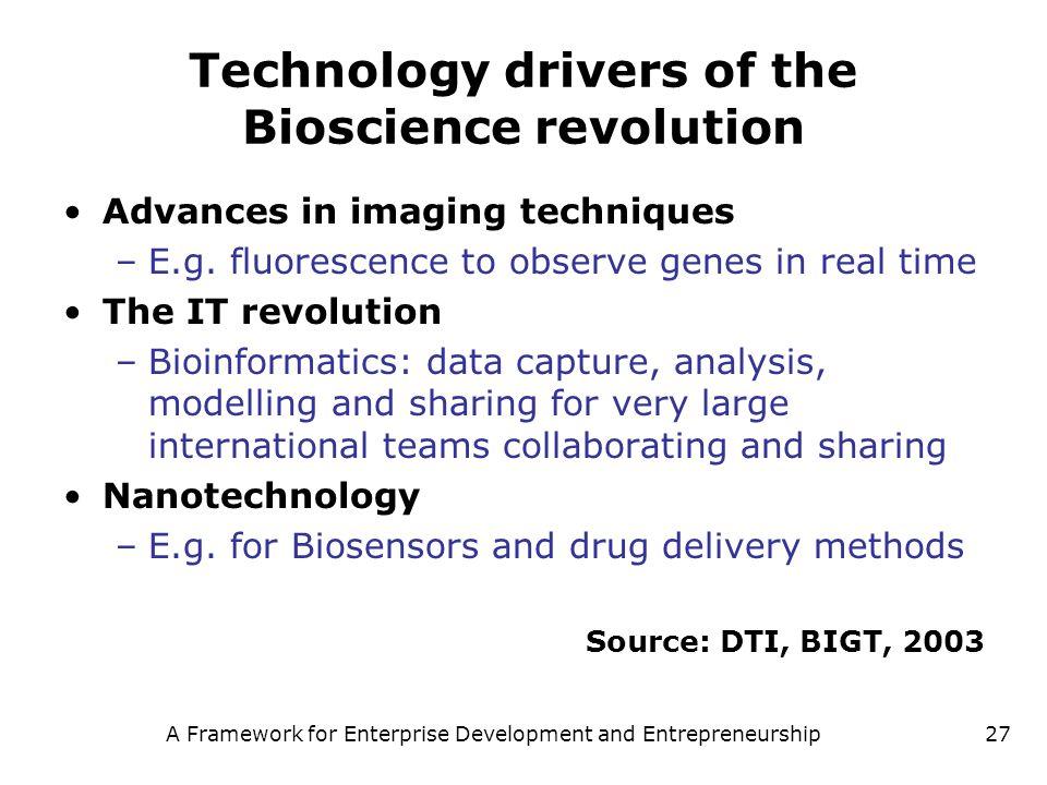 A Framework for Enterprise Development and Entrepreneurship27 Technology drivers of the Bioscience revolution Advances in imaging techniques –E.g. flu