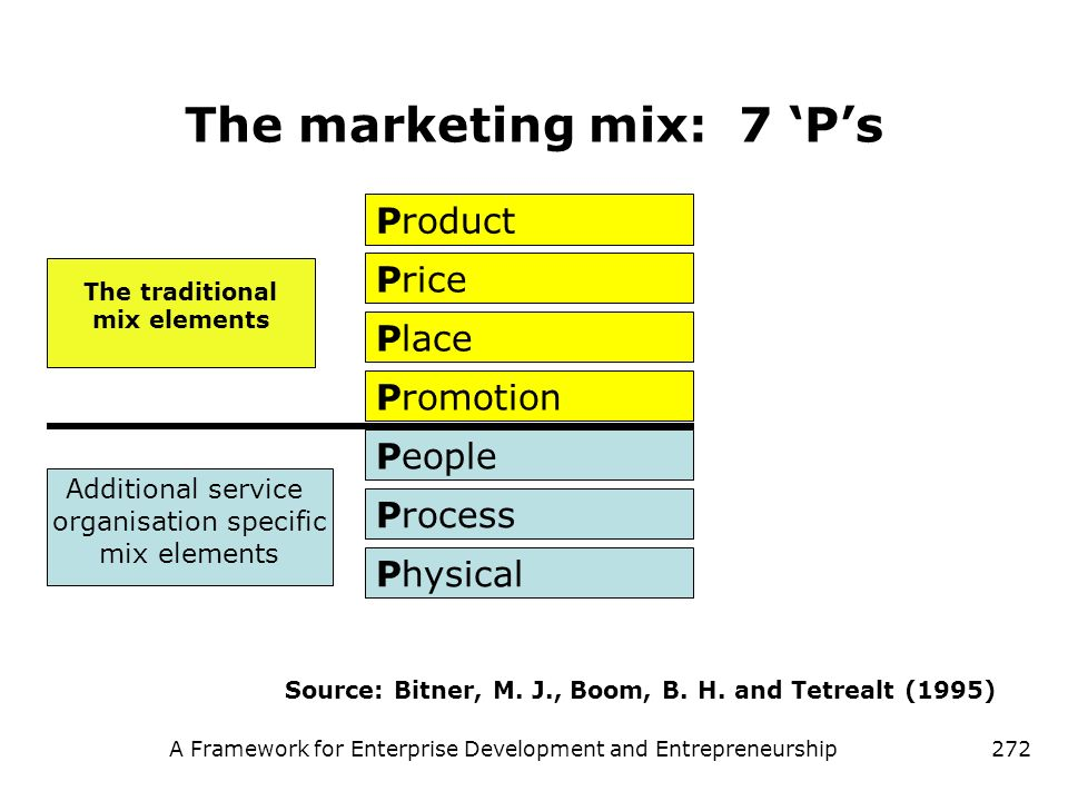 A Framework for Enterprise Development and Entrepreneurship272 The marketing mix: 7 Ps Physical People Promotion Place Price Product Process Source: B