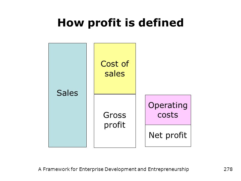 A Framework for Enterprise Development and Entrepreneurship278 How profit is defined Sales Cost of sales Gross profit Operating costs Net profit