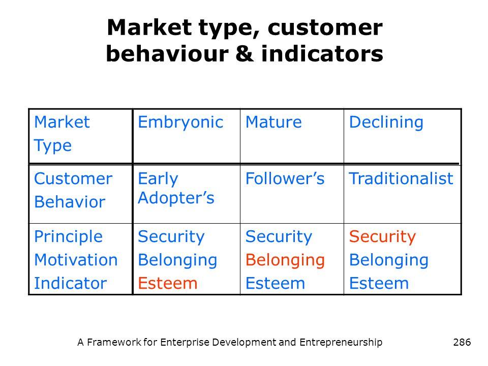 A Framework for Enterprise Development and Entrepreneurship286 Market type, customer behaviour & indicators Market Type EmbryonicMatureDeclining Custo