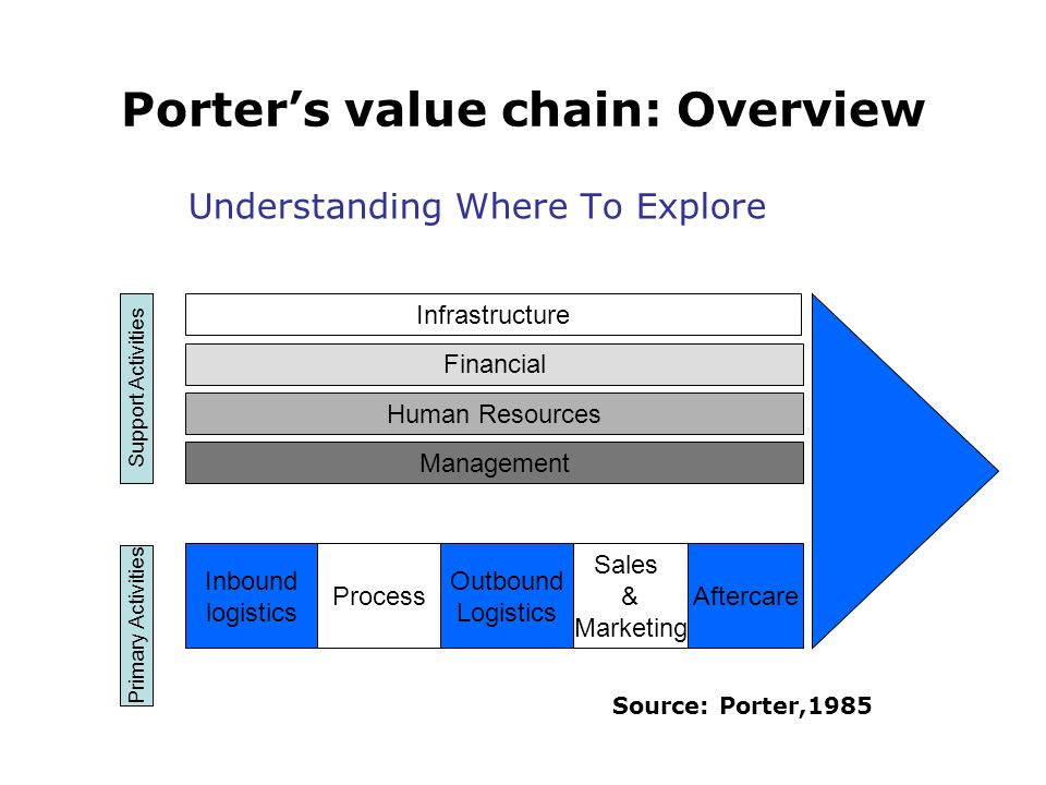 Porters value chain: Overview Understanding Where To Explore Infrastructure Financial Management Human Resources Sales & Marketing Outbound Logistics