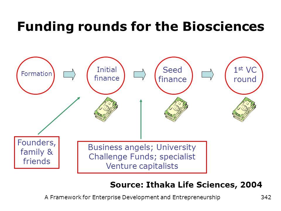 A Framework for Enterprise Development and Entrepreneurship342 Funding rounds for the Biosciences Initial finance Source: Ithaka Life Sciences, 2004 F