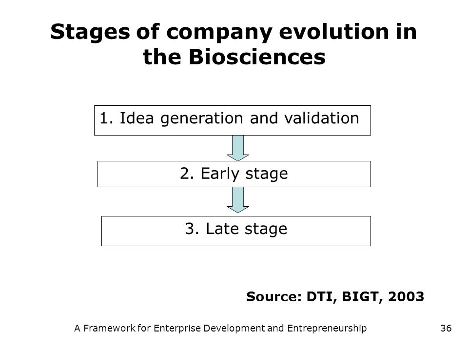 A Framework for Enterprise Development and Entrepreneurship36 Stages of company evolution in the Biosciences 1. Idea generation and validation 2. Earl