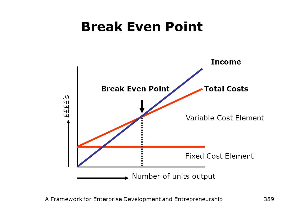 A Framework for Enterprise Development and Entrepreneurship389 Break Even Point Variable Cost Element Fixed Cost Element Income ££££s Number of units