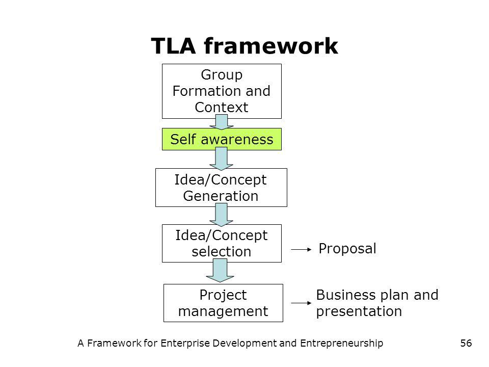 A Framework for Enterprise Development and Entrepreneurship56 TLA framework Group Formation and Context Self awareness Idea/Concept Generation Idea/Co