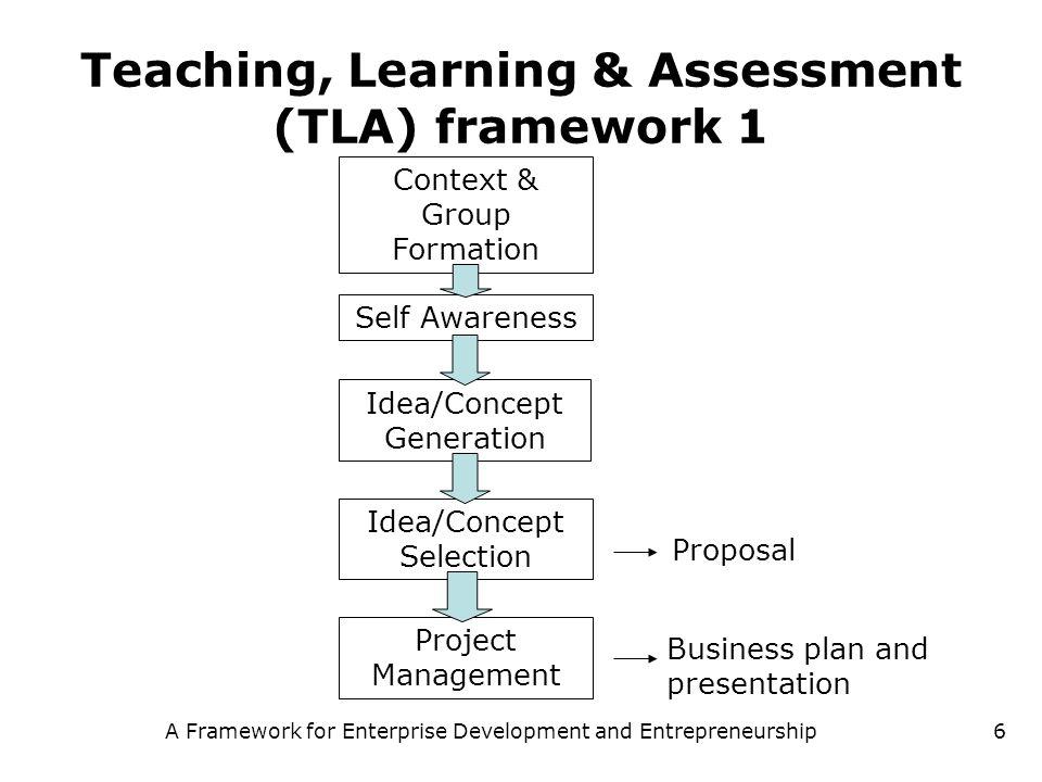 A Framework for Enterprise Development and Entrepreneurship6 Teaching, Learning & Assessment (TLA) framework 1 Context & Group Formation Self Awarenes