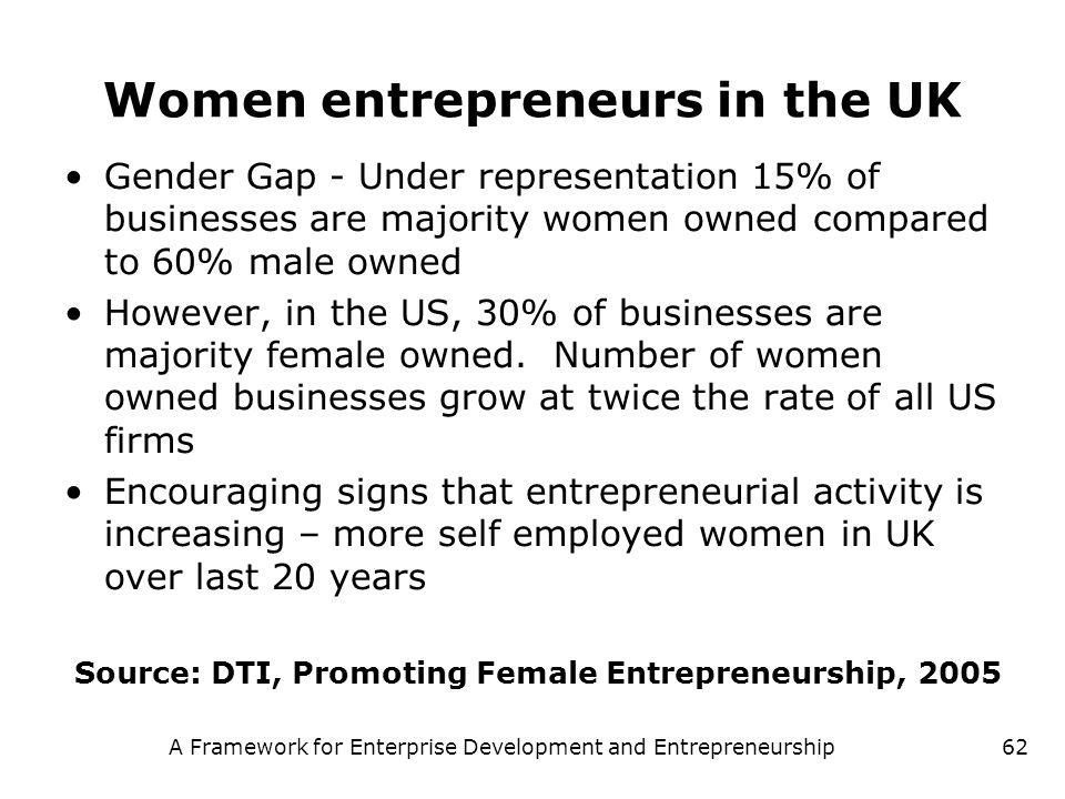 A Framework for Enterprise Development and Entrepreneurship62 Women entrepreneurs in the UK Gender Gap - Under representation 15% of businesses are ma