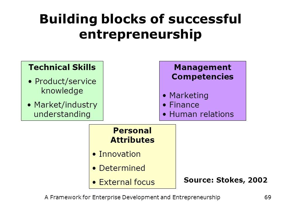 A Framework for Enterprise Development and Entrepreneurship69 Building blocks of successful entrepreneurship Technical Skills Product/service knowledg