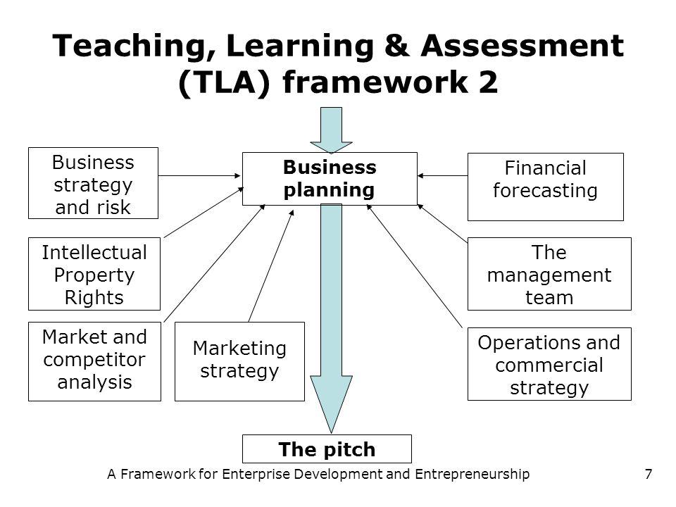 A Framework for Enterprise Development and Entrepreneurship7 Teaching, Learning & Assessment (TLA) framework 2 Business planning Intellectual Property