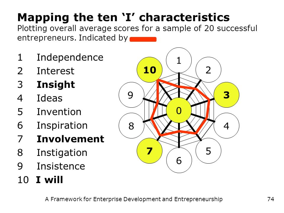 A Framework for Enterprise Development and Entrepreneurship74 Mapping the ten I characteristics Plotting overall average scores for a sample of 20 suc