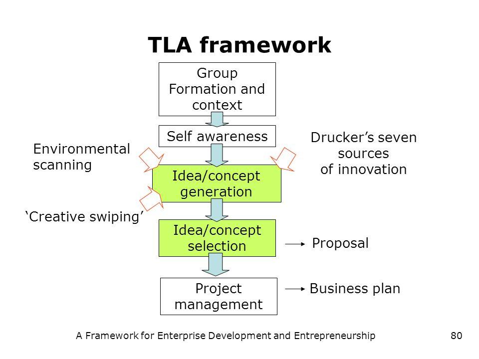 A Framework for Enterprise Development and Entrepreneurship80 TLA framework Group Formation and context Self awareness Idea/concept generation Idea/co