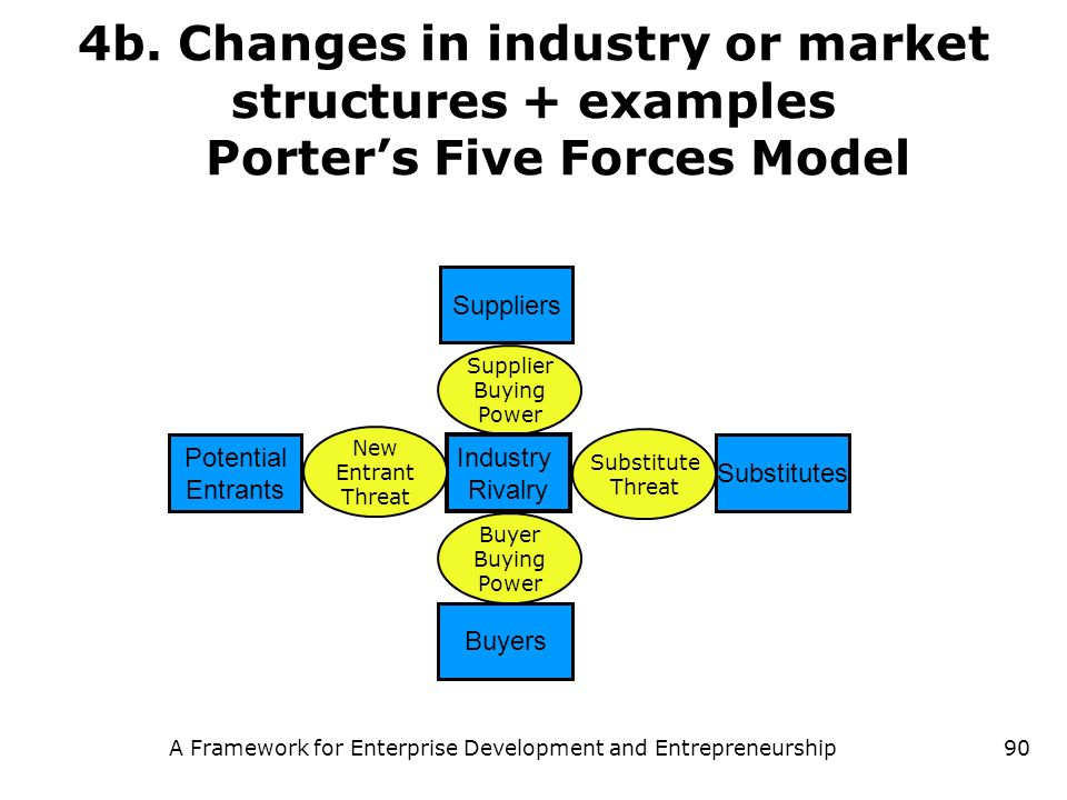 A Framework for Enterprise Development and Entrepreneurship90 4b. Changes in industry or market structures + examples Porters Five Forces Model Suppli