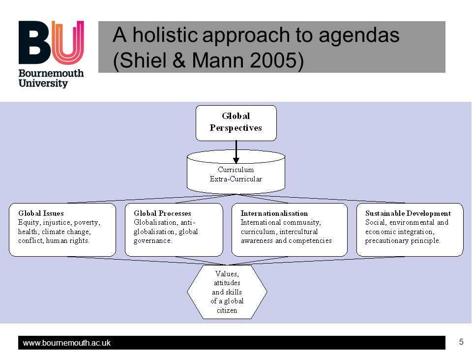 5 A holistic approach to agendas (Shiel & Mann 2005)