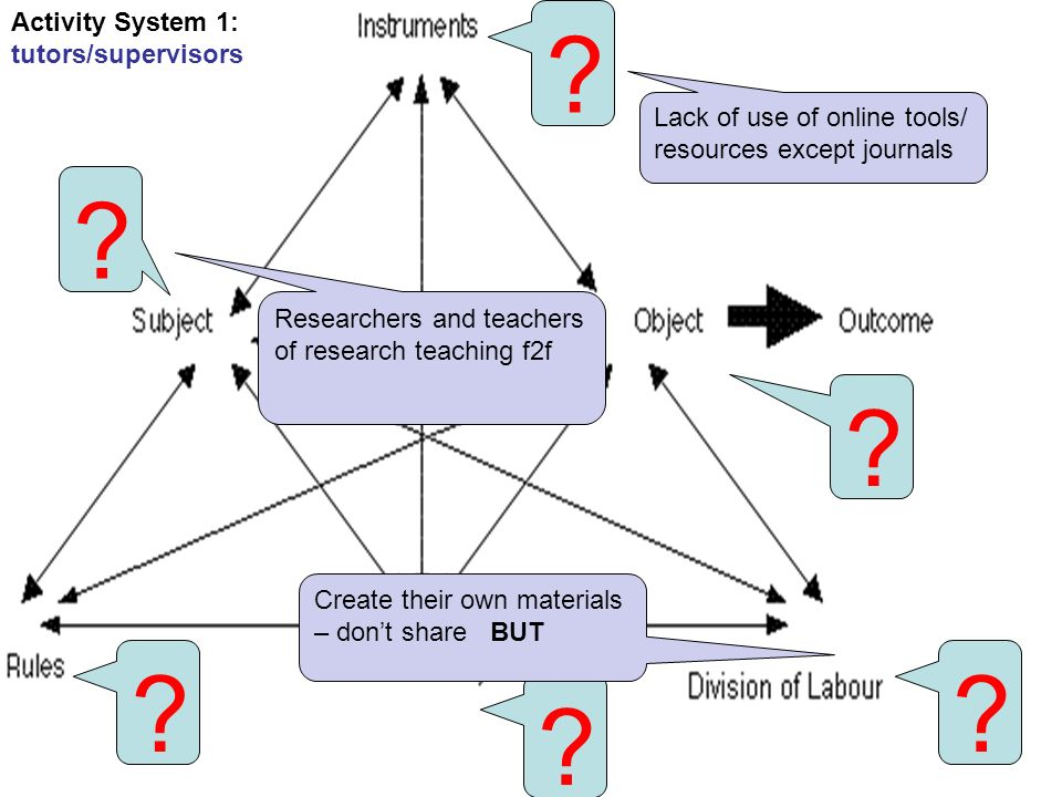 fdtl5 Activity System 1: tutors/supervisors .