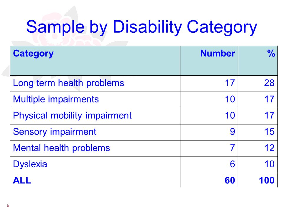 5 Sample by Disability Category CategoryNumber% Long term health problems1728 Multiple impairments1017 Physical mobility impairment1017 Sensory impairment915 Mental health problems712 Dyslexia610 ALL60100
