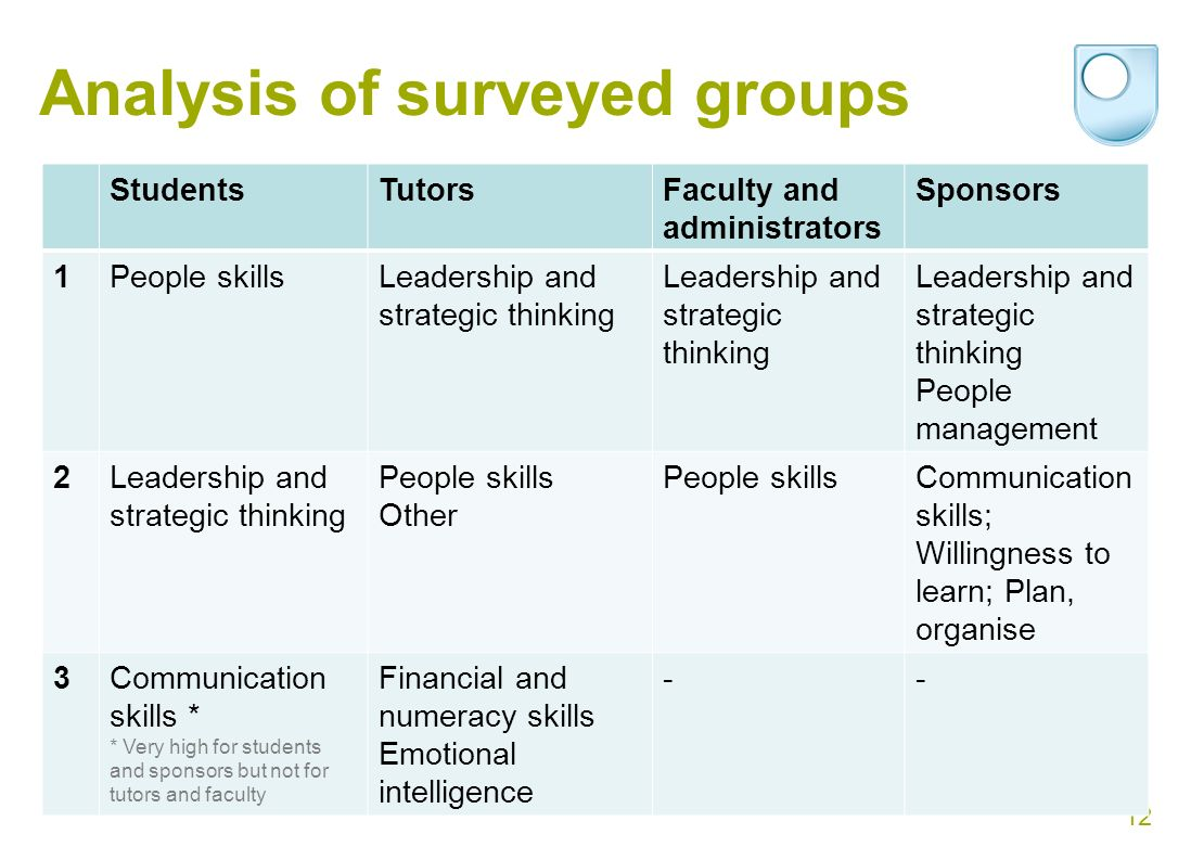 12 Analysis of surveyed groups StudentsTutorsFaculty and administrators Sponsors 1People skillsLeadership and strategic thinking People management 2Leadership and strategic thinking People skills Other People skillsCommunication skills; Willingness to learn; Plan, organise 3Communication skills * * Very high for students and sponsors but not for tutors and faculty Financial and numeracy skills Emotional intelligence --