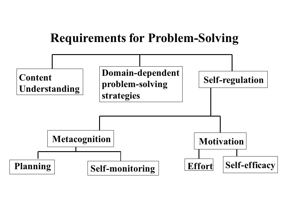 Requirements for Problem-Solving Content Understanding Domain-dependent problem-solving strategies Self-regulationMetacognitionMotivation Planning Sel