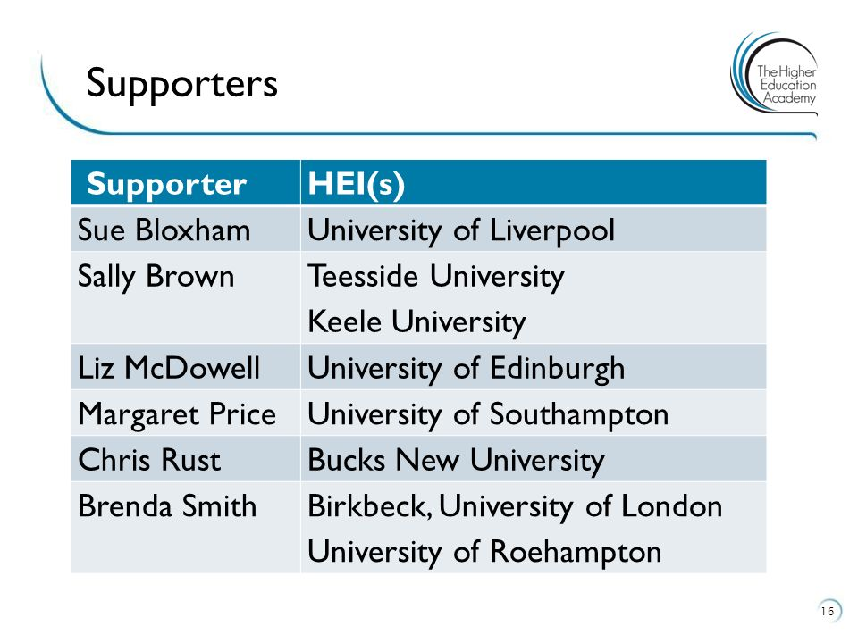 SupporterHEI(s) Sue BloxhamUniversity of Liverpool Sally Brown Teesside University Keele University Liz McDowellUniversity of Edinburgh Margaret PriceUniversity of Southampton Chris RustBucks New University Brenda SmithBirkbeck, University of London University of Roehampton 16 Supporters