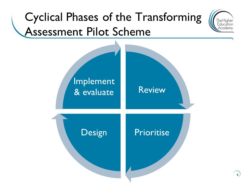 66 Cyclical Phases of the Transforming Assessment Pilot Scheme Review PrioritiseDesign Implement & evaluate