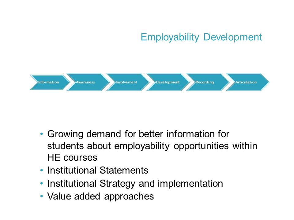 Growing demand for better information for students about employability opportunities within HE courses Institutional Statements Institutional Strategy and implementation Value added approaches Information AwarenessInvolvementDevelopmentRecordingArticulation