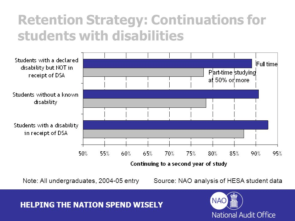 HELPING THE NATION SPEND WISELY Retention Strategy: Continuations for students with disabilities Note: All undergraduates, 2004-05 entry Source: NAO a