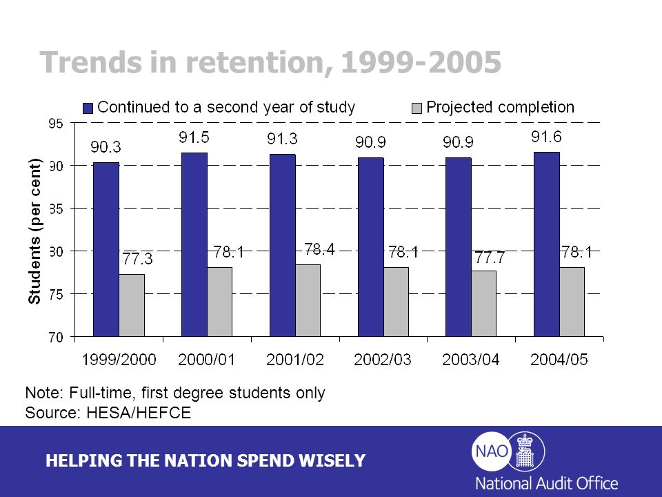 HELPING THE NATION SPEND WISELY Trends in retention, 1999-2005 Note: Full-time, first degree students only Source: HESA/HEFCE