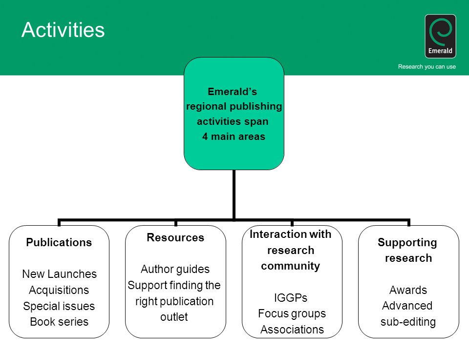 Emeralds regional publishing activities span 4 main areas Publications New Launches Acquisitions Special issues Book series Resources Author guides Support finding the right publication outlet Interaction with research community IGGPs Focus groups Associations Supporting research Awards Advanced sub-editing Activities