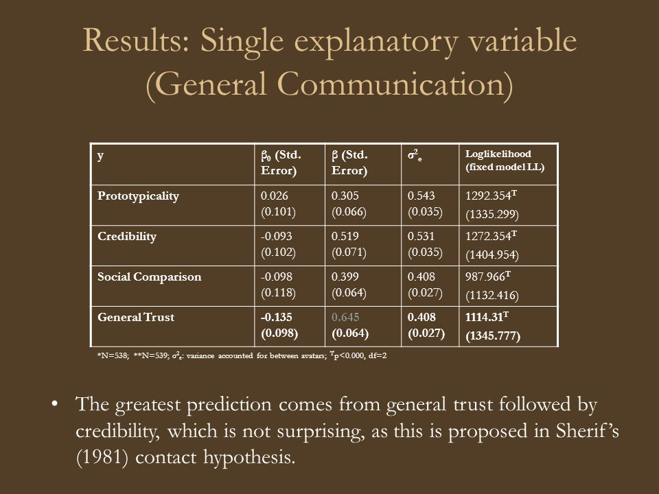 Results: Single explanatory variable (General Communication) yβ 0 (Std.
