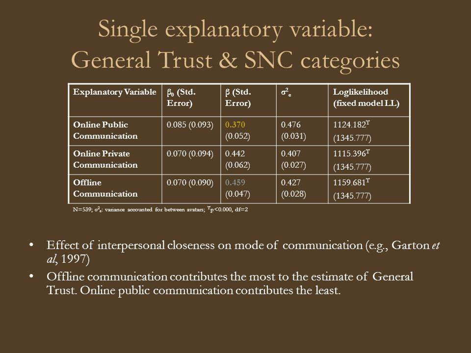 Single explanatory variable: General Trust & SNC categories Explanatory Variableβ 0 (Std.