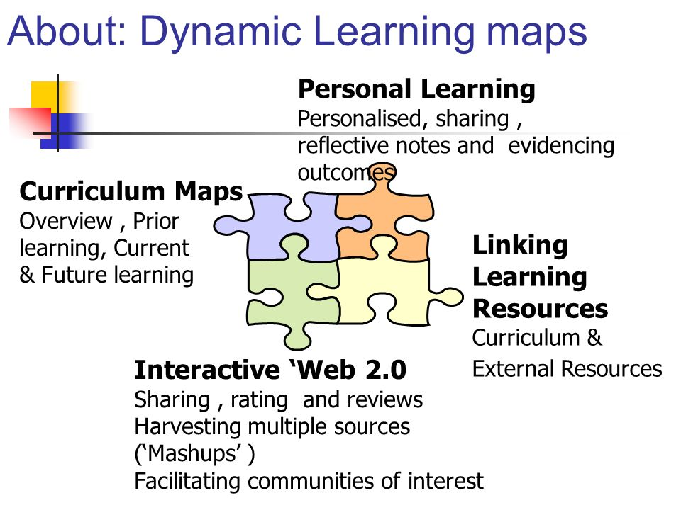 About: Dynamic Learning maps Interactive Web 2.0 Sharing, rating and reviews Harvesting multiple sources (Mashups ) Facilitating communities of interest Curriculum Maps Overview, Prior learning, Current & Future learning Personal Learning Personalised, sharing, reflective notes and evidencing outcomes Linking Learning Resources Curriculum & External Resources