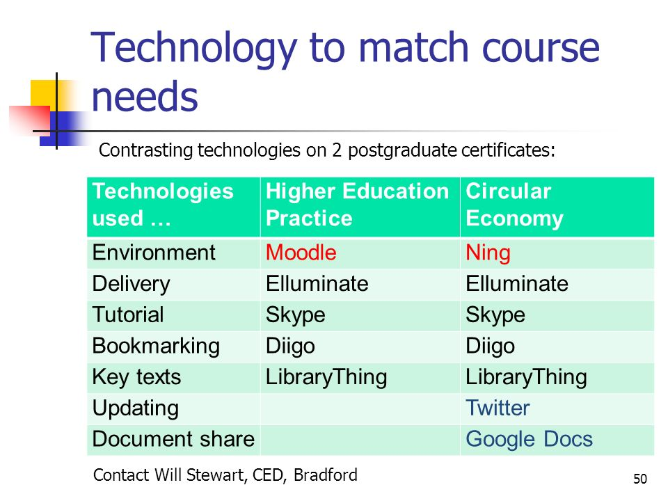 Technology to match course needs Technologies used … Higher Education Practice Circular Economy EnvironmentMoodleNing DeliveryElluminate TutorialSkype BookmarkingDiigo Key textsLibraryThing Updating Twitter Document share Google Docs 50 Contact Will Stewart, CED, Bradford Contrasting technologies on 2 postgraduate certificates: