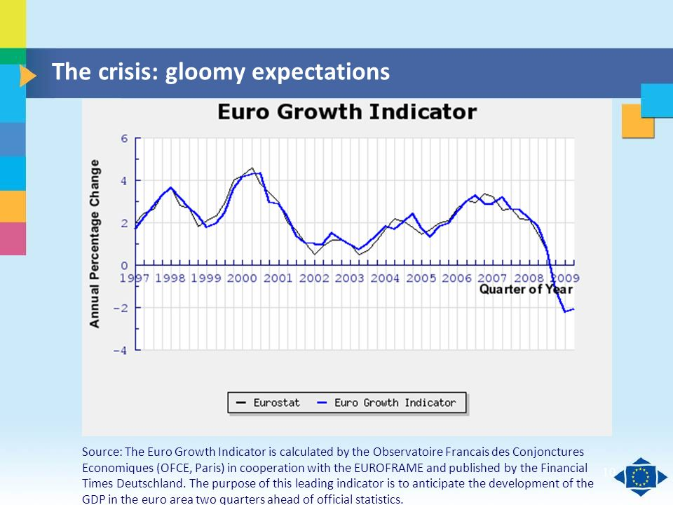 Click to edit Master title style Click to edit Master text styles Second level Third level Fourth level Fifth level 10 The crisis: gloomy expectations Source: The Euro Growth Indicator is calculated by the Observatoire Francais des Conjonctures Economiques (OFCE, Paris) in cooperation with the EUROFRAME and published by the Financial Times Deutschland.
