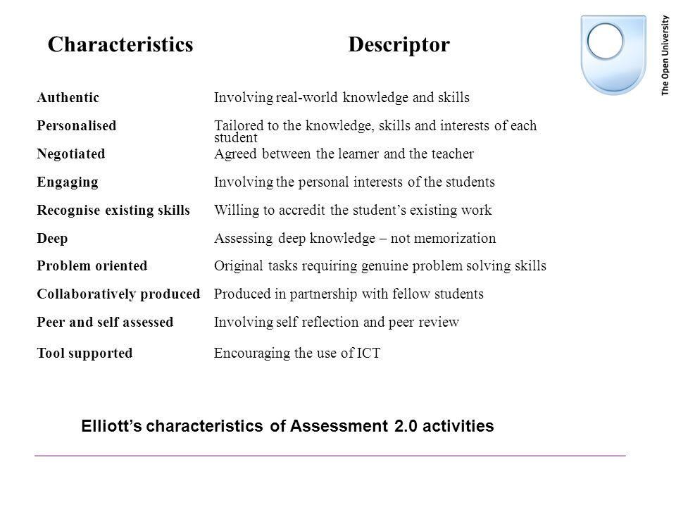 Characteristics Descriptor AuthenticInvolving real-world knowledge and skills Personalised Tailored to the knowledge, skills and interests of each student NegotiatedAgreed between the learner and the teacher EngagingInvolving the personal interests of the students Recognise existing skillsWilling to accredit the students existing work DeepAssessing deep knowledge – not memorization Problem orientedOriginal tasks requiring genuine problem solving skills Collaboratively producedProduced in partnership with fellow students Peer and self assessedInvolving self reflection and peer review Tool supportedEncouraging the use of ICT Elliotts characteristics of Assessment 2.0 activities