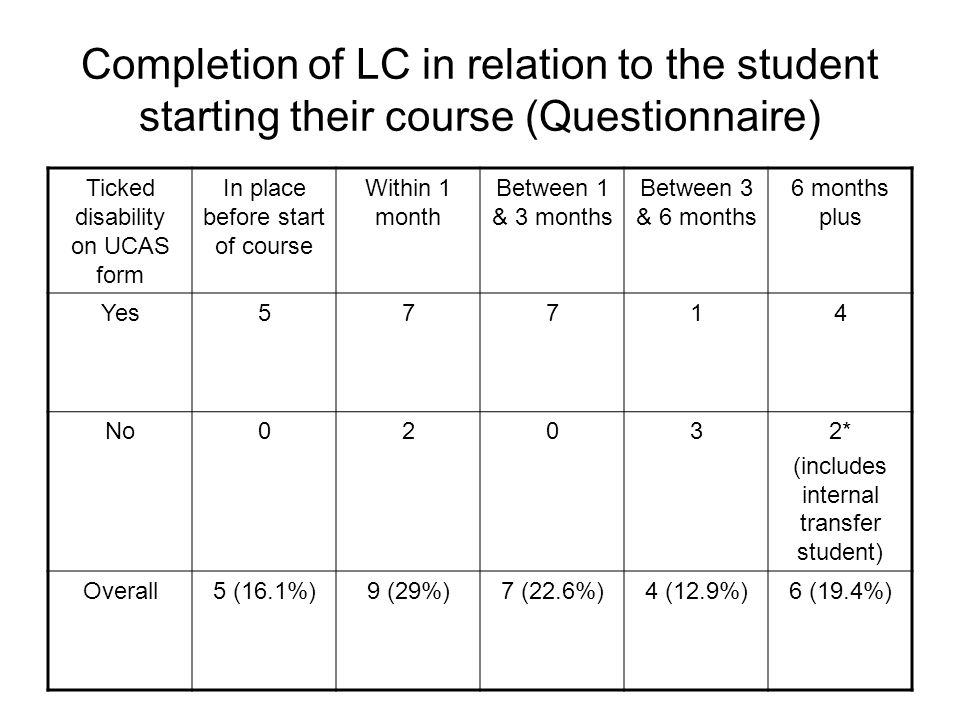 Completion of LC in relation to the student starting their course (Questionnaire) Ticked disability on UCAS form In place before start of course Withi