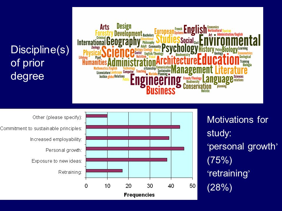 Discipline(s) of prior degree Motivations for study: personal growth (75%) retraining (28%)