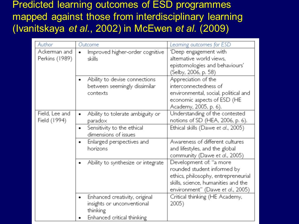 Predicted learning outcomes of ESD programmes mapped against those from interdisciplinary learning (Ivanitskaya et al., 2002) in McEwen et al.