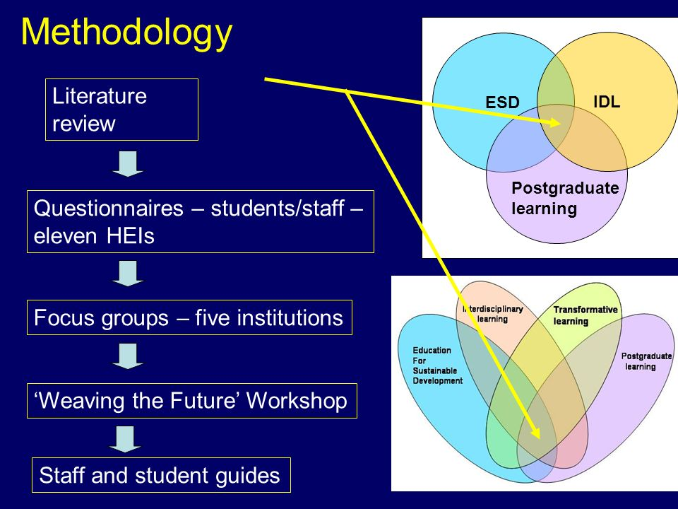 Methodology Literature review Questionnaires – students/staff – eleven HEIs Focus groups – five institutions Weaving the Future Workshop Staff and student guides ESD IDL Postgraduate learning