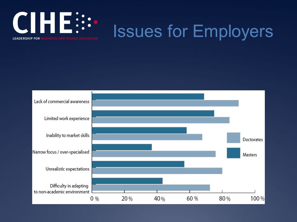 Issues for Employers