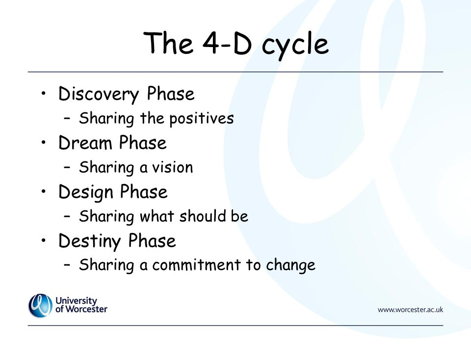 The 4-D cycle Discovery Phase –Sharing the positives Dream Phase –Sharing a vision Design Phase –Sharing what should be Destiny Phase –Sharing a commitment to change