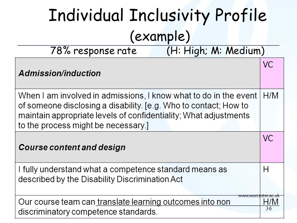 36 Individual Inclusivity Profile (example) 78% response rate (H: High; M: Medium) Admission/induction VC When I am involved in admissions, I know what to do in the event of someone disclosing a disability.