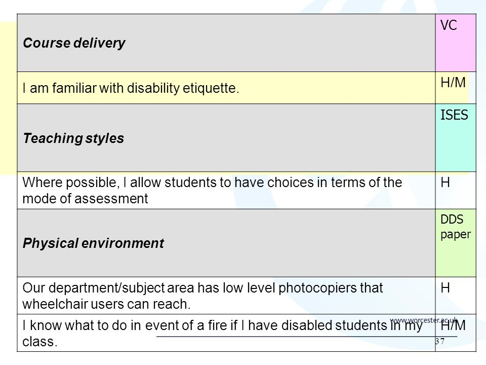 37 Course delivery VC I am familiar with disability etiquette.