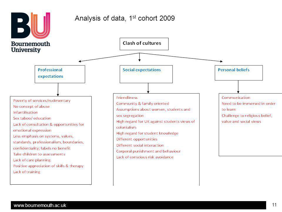 www.bournemouth.ac.uk 11 Analysis of data, 1 st cohort 2009
