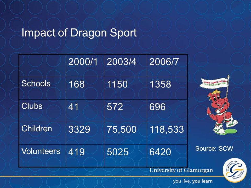 Impact of Dragon Sport 2000/12003/42006/7 Schools Clubs Children ,500118,533 Volunteers Source: SCW