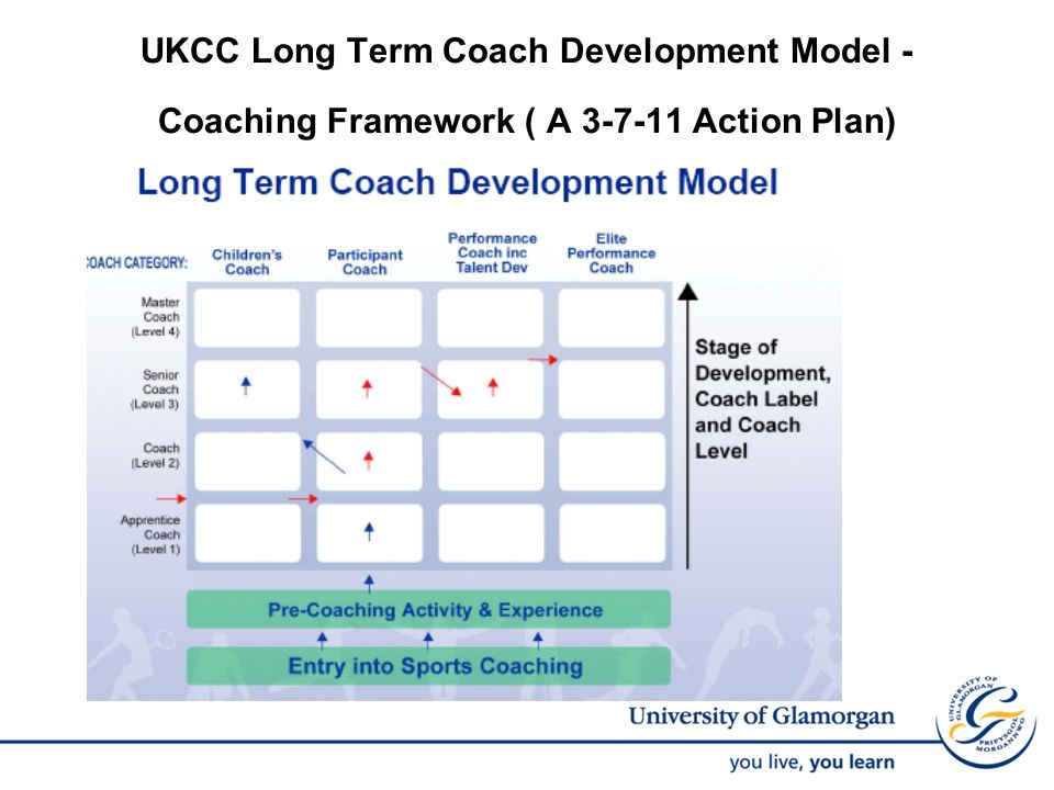 UKCC Long Term Coach Development Model - Coaching Framework ( A Action Plan)