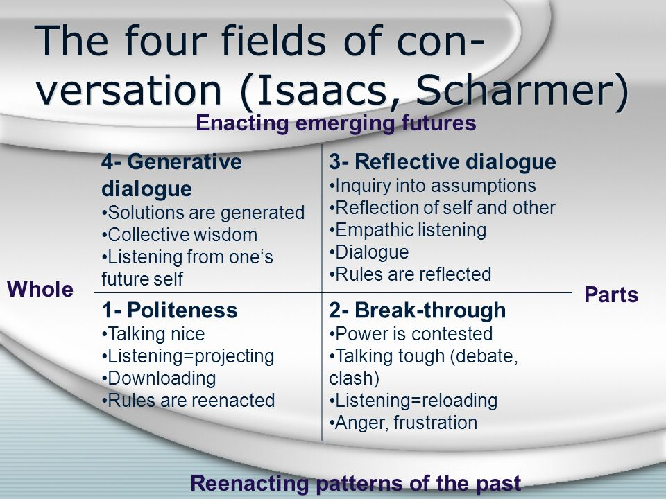 The four fields of con- versation (Isaacs, Scharmer) 4- Generative dialogue Solutions are generated Collective wisdom Listening from ones future self