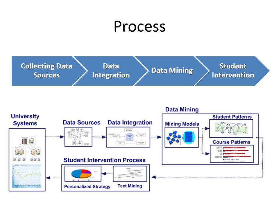 Process Collecting Data Sources Data Integration Data Mining Student Intervention