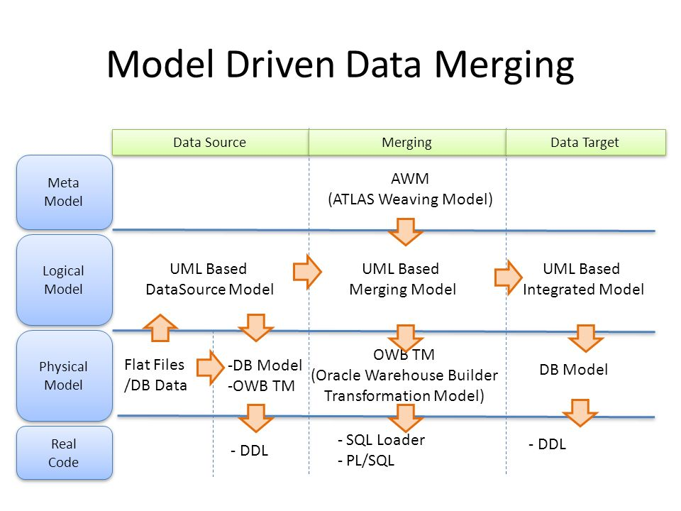 Model Driven Data Merging AWM (ATLAS Weaving Model) UML Based Merging Model - SQL Loader - PL/SQL Flat Files /DB Data UML Based DataSource Model UML B