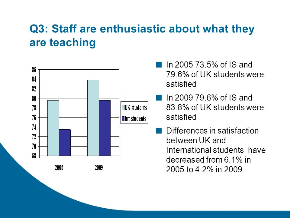 Q3: Staff are enthusiastic about what they are teaching In % of IS and 79.6% of UK students were satisfied In % of IS and 83.8% of UK students were satisfied Differences in satisfaction between UK and International students have decreased from 6.1% in 2005 to 4.2% in 2009